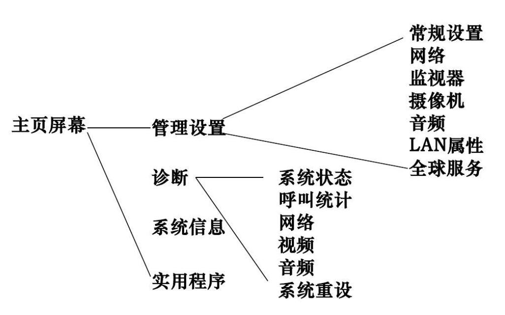 betway必威中文版HDX8000菜单结构.jpg